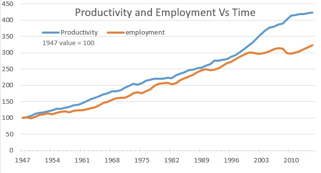 graph of employment and productivity vs time